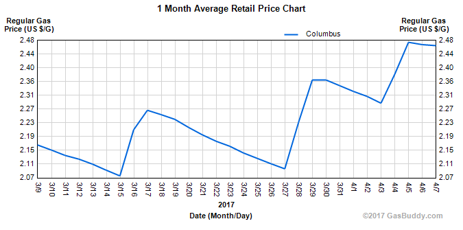 Columbus gas trends March 2017