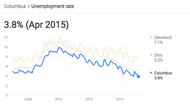Ohio unemployment April